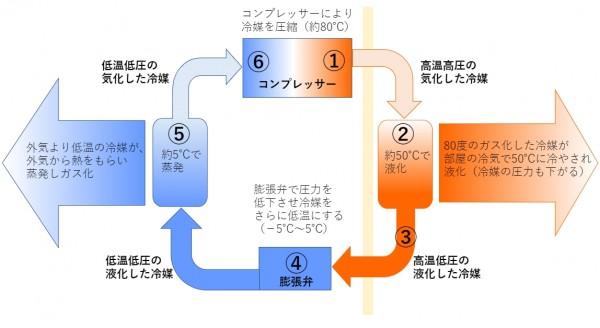 暖房の冷媒サイクルs