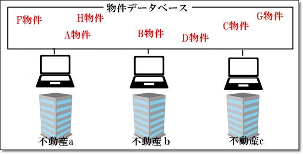 物件のデータベース